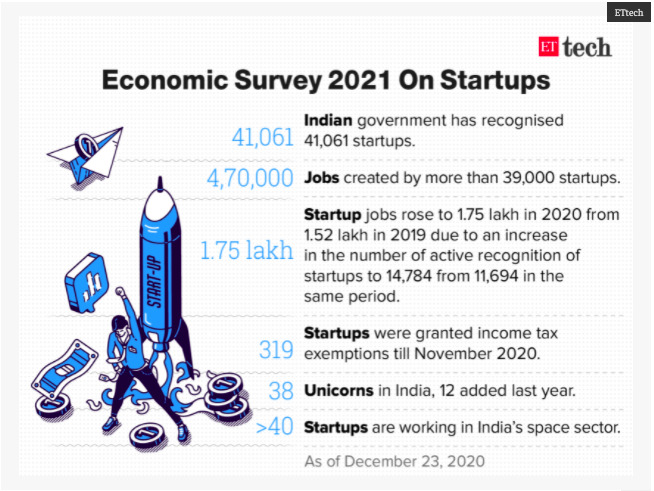 How India is encouraging Startups