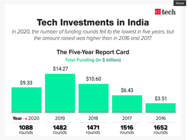 Who said Covid affected Indian Startup Funding badly?