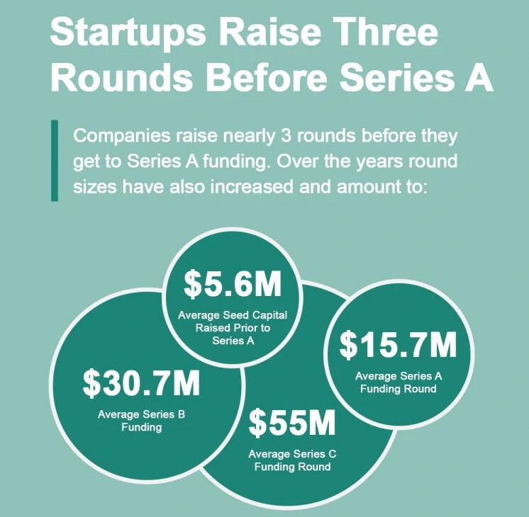 Startups raise nearly 3 rounds before they get to Series A