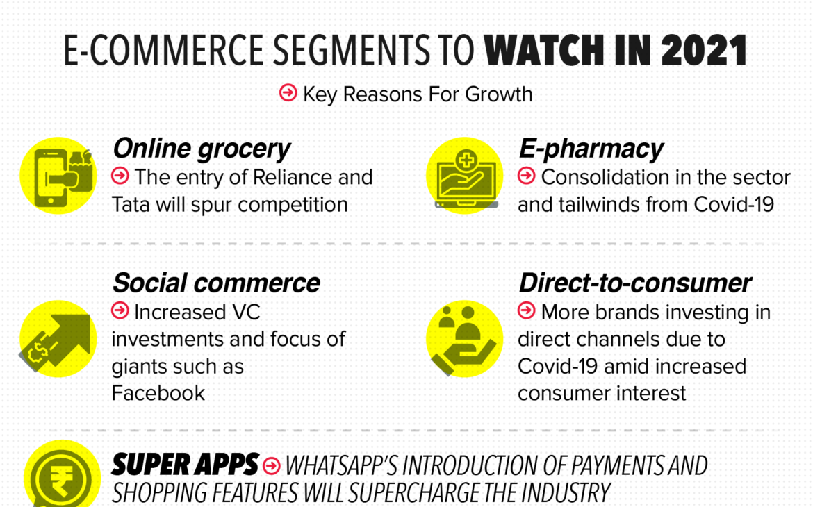 Watch out for these ECommerce Segments