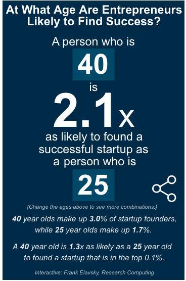 At what age are Entrepreneurs likely to find success?